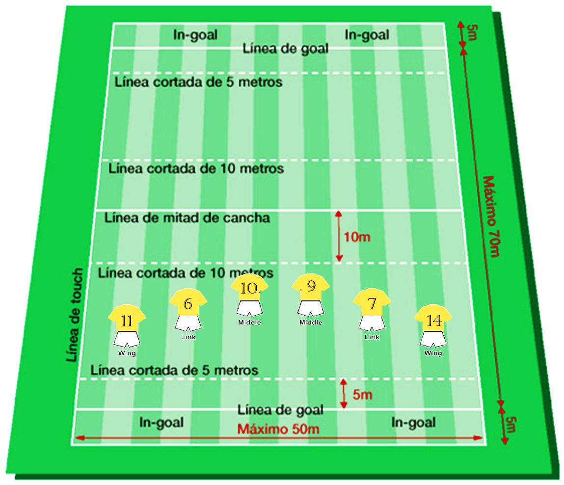 campo y posiciones del touch